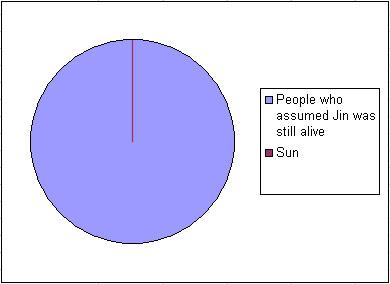 lost-pie-chart
